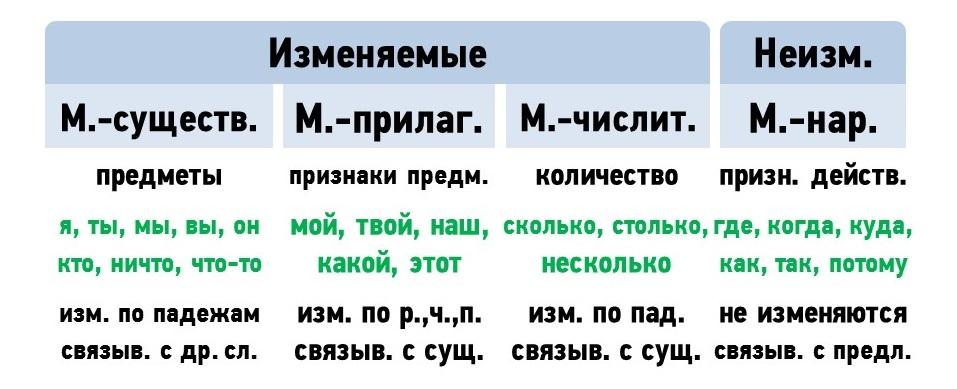 Местоимение - разряды, виды, морфологический разбор