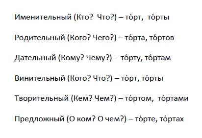 """""""Торт"""" - место расстановки ударения"""
